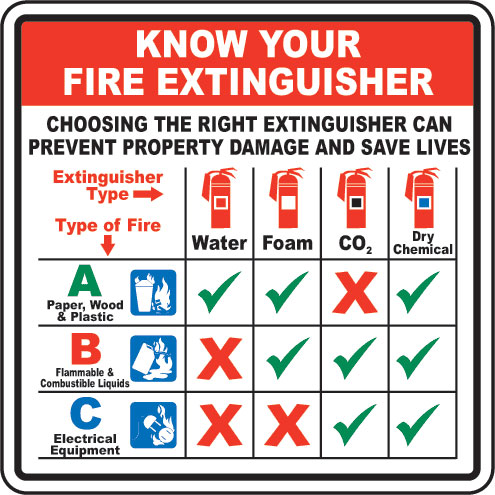 Fire Extinguisher Types Graphic