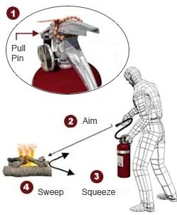 Fire Extinguisher Use Graphic